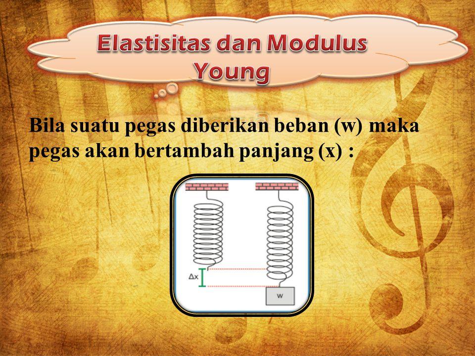 Elastisitas dan Modulus Young