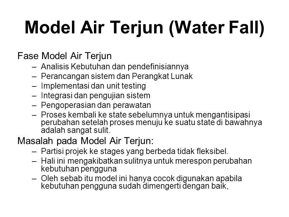Model Air Terjun (Water Fall)