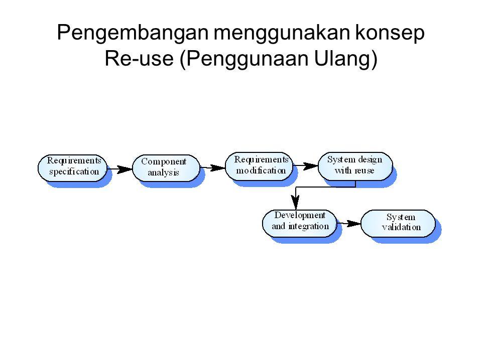 Pengembangan menggunakan konsep Re-use (Penggunaan Ulang)