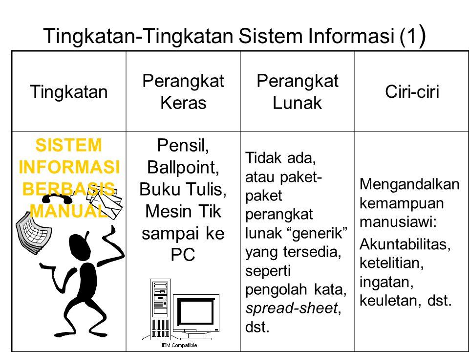 Tingkatan-Tingkatan Sistem Informasi (1)