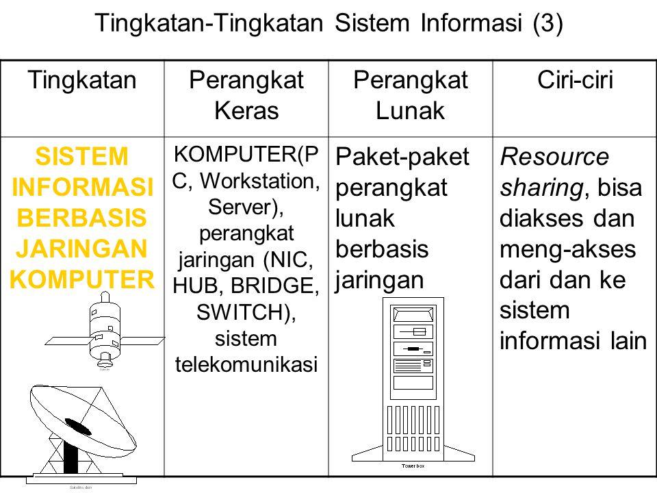 Tingkatan-Tingkatan Sistem Informasi (3)