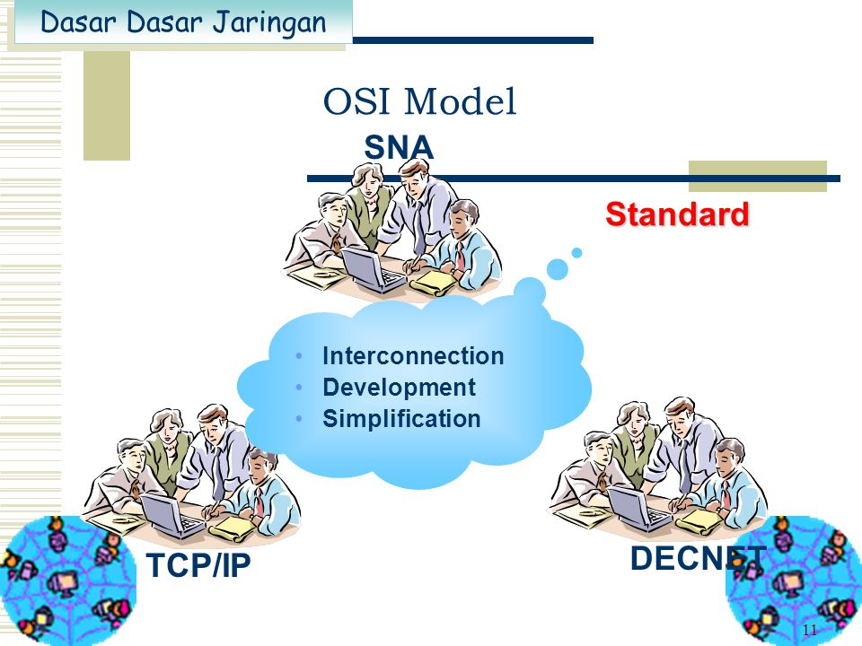 Proprietary OSI Model SNA Standard DECNET TCP/IP Interconnection