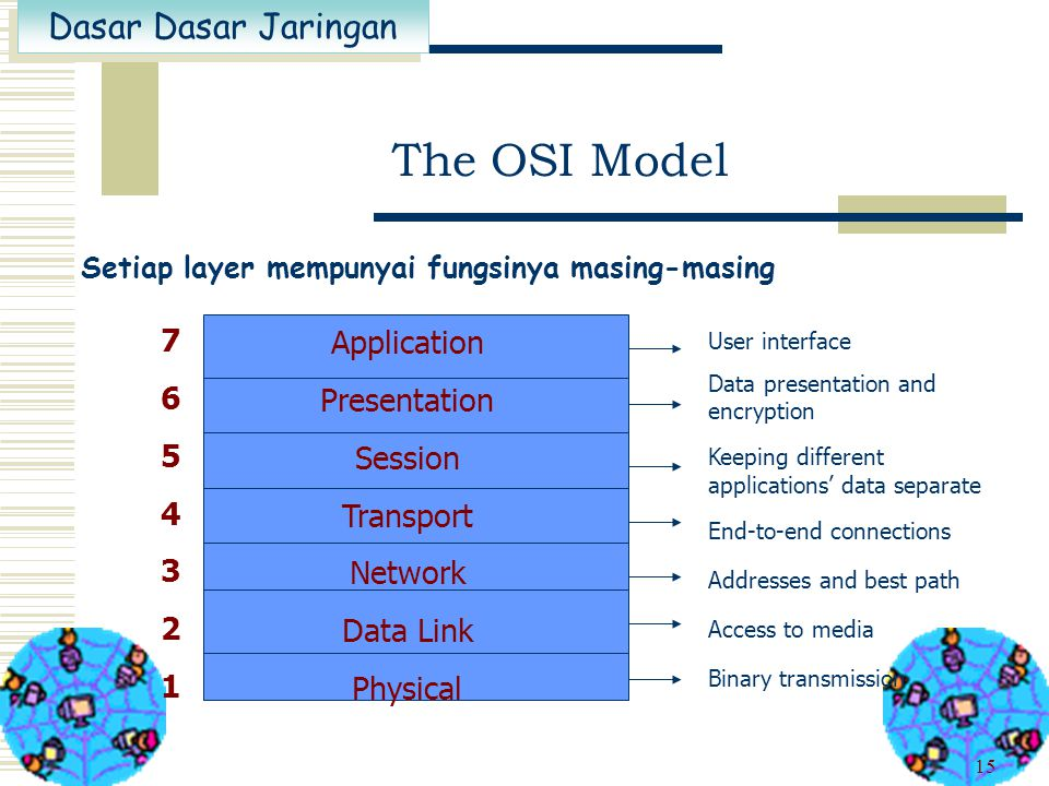 The OSI Model 7 Application 6 Presentation 5 Session 4 Transport 3