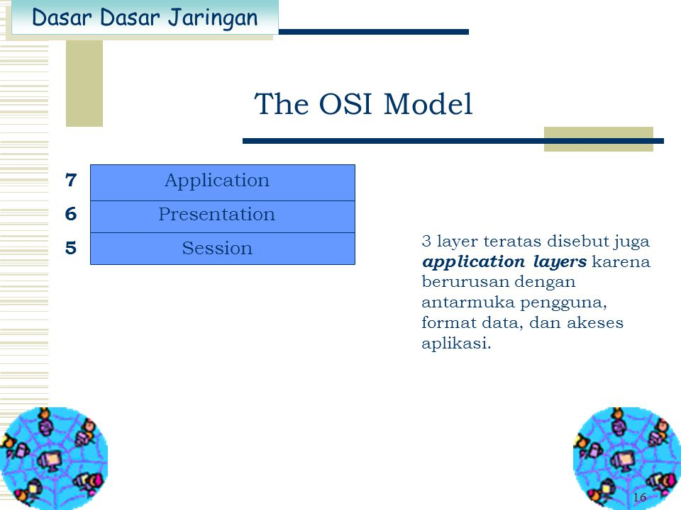 The OSI Model 7 Application 6 Presentation 5 Session