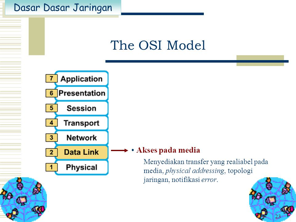 The OSI Model Akses pada media