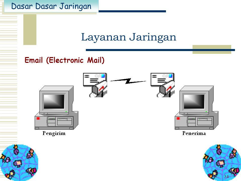 Layanan Jaringan Email (Electronic Mail)