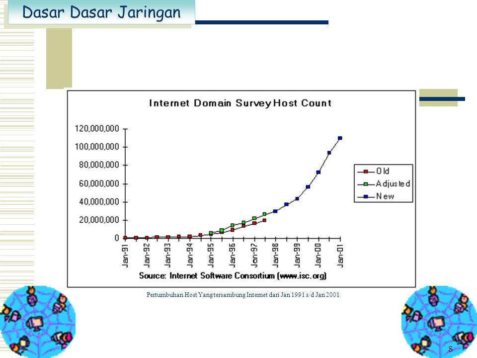 Pertumbuhan Host Yang tersambung Internet dari Jan 1991 s/d Jan 2001