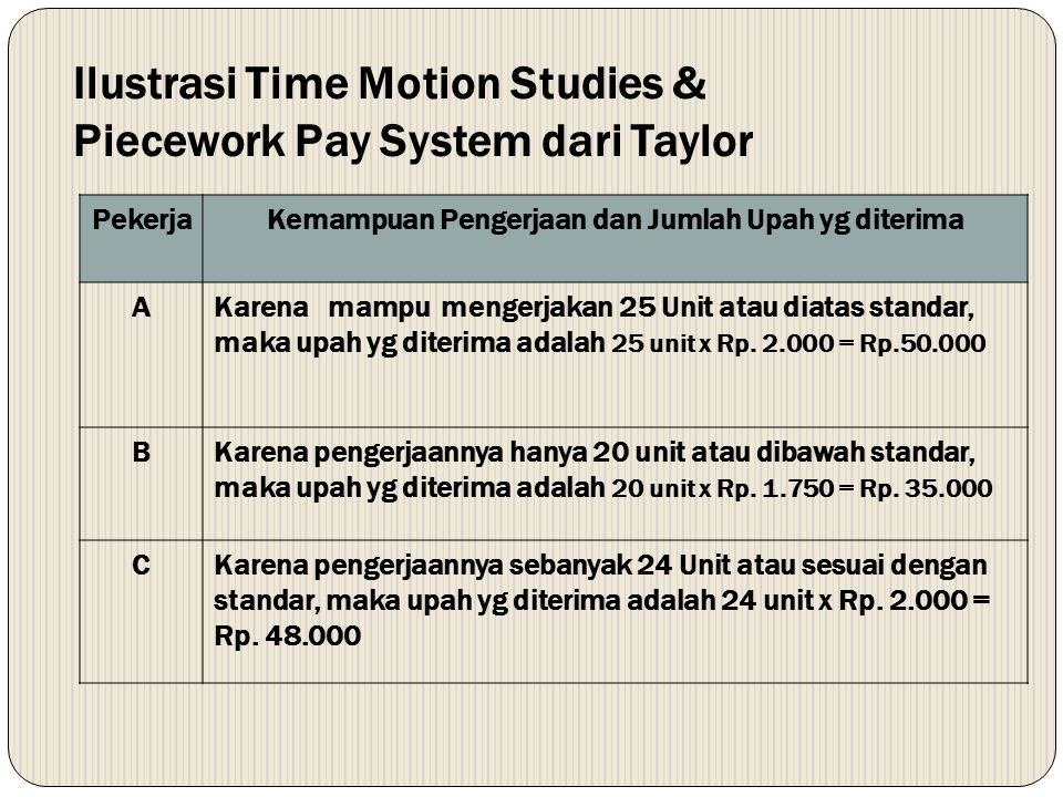 Ilustrasi Time Motion Studies & Piecework Pay System dari Taylor
