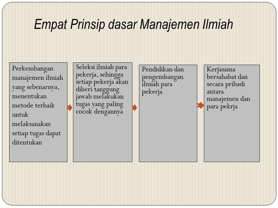 Empat Prinsip dasar Manajemen Ilmiah