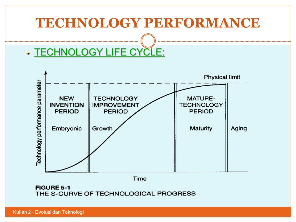 TECHNOLOGY PERFORMANCE