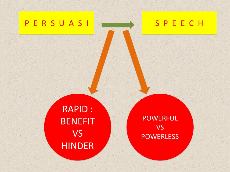 RAPID : BENEFIT VS HINDER P E R S U A S I S P E E C H