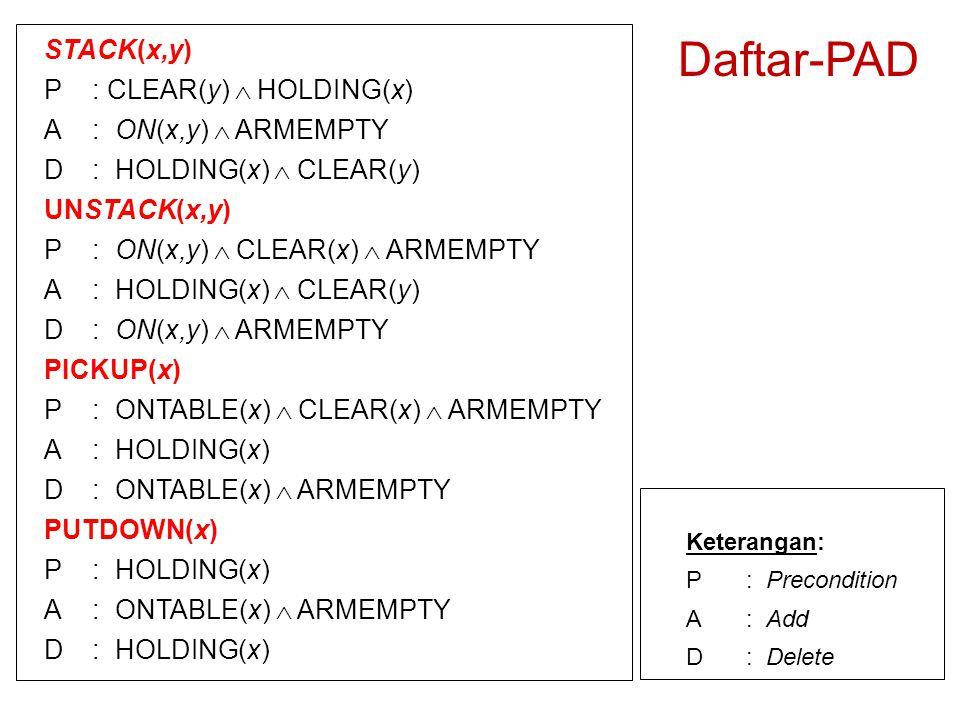 Daftar-PAD STACK(x,y) P : CLEAR(y)  HOLDING(x) A : ON(x,y)  ARMEMPTY