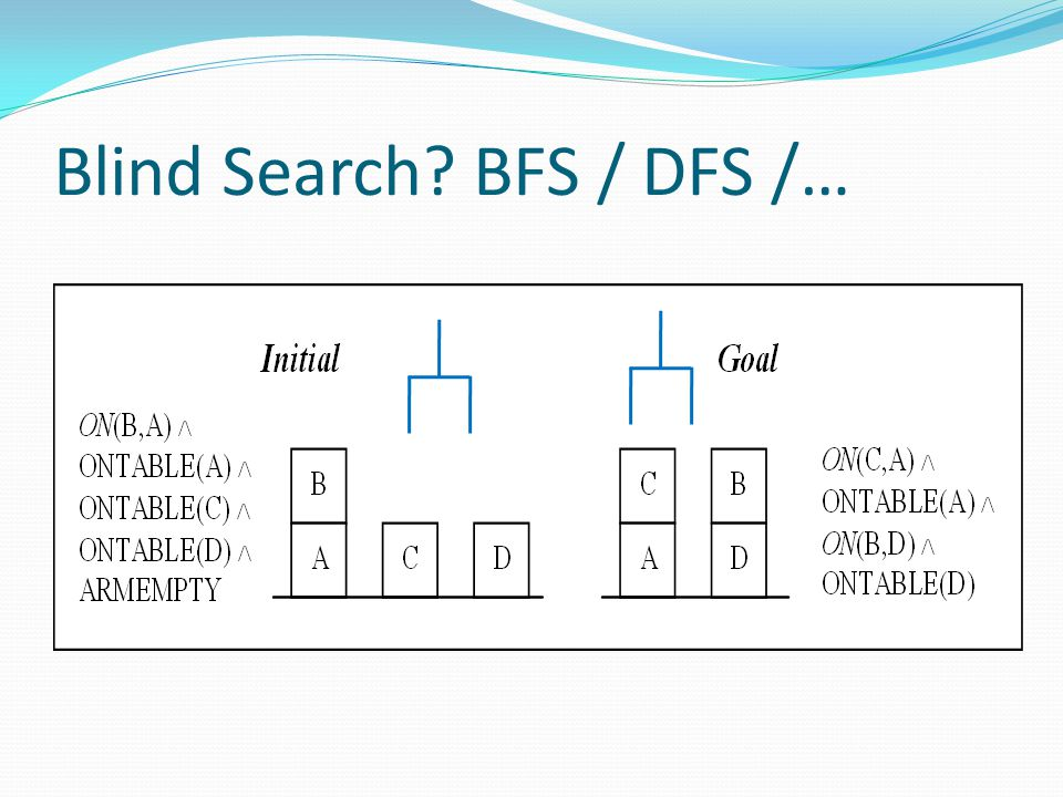 Blind Search BFS / DFS /…