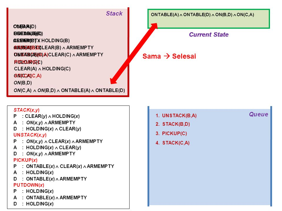 Sama  Selesai Stack Current State Current State Current State