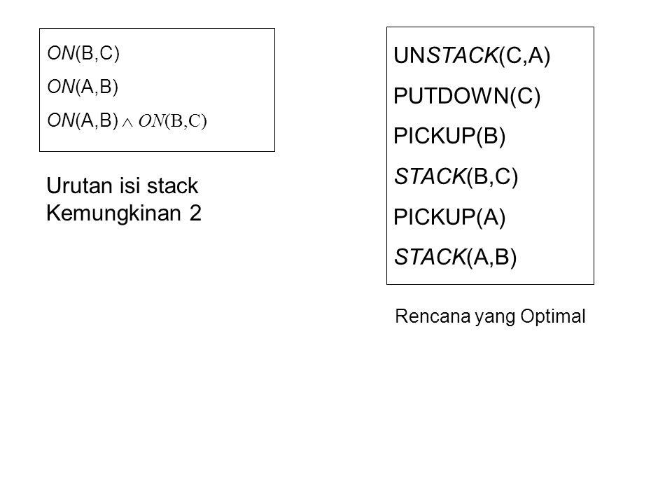 Urutan isi stack Kemungkinan 2 UNSTACK(C,A) PUTDOWN(C) PICKUP(B)