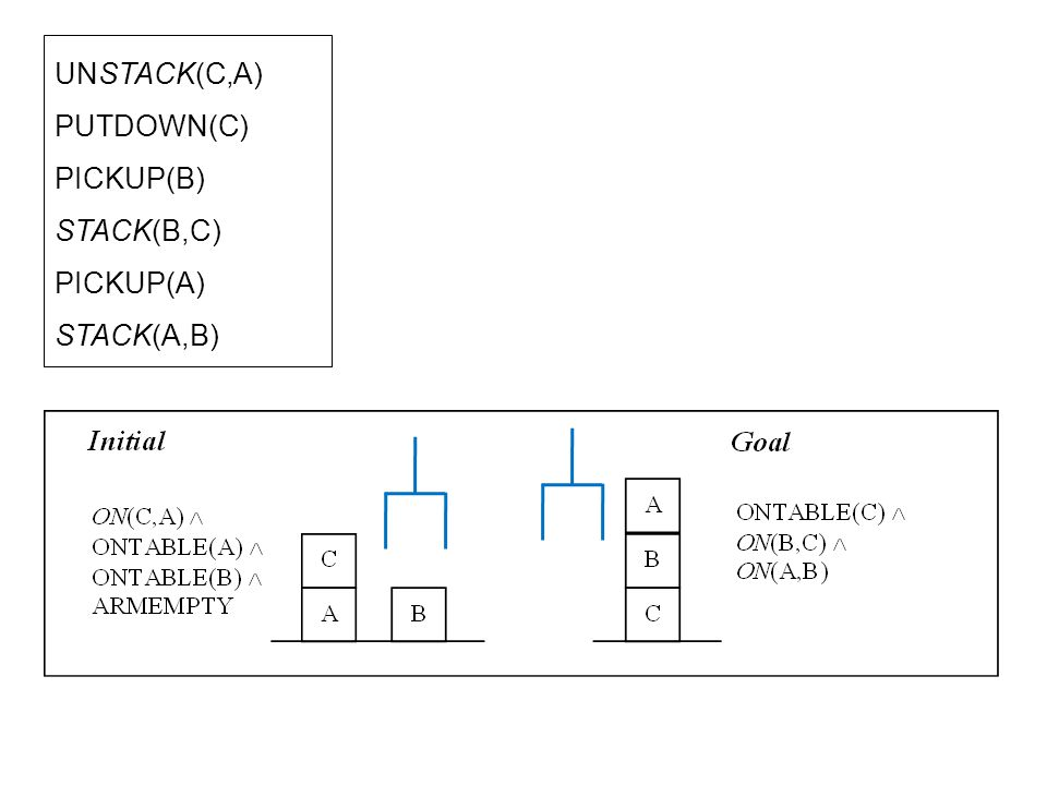 UNSTACK(C,A) PUTDOWN(C) PICKUP(B) STACK(B,C) PICKUP(A) STACK(A,B)