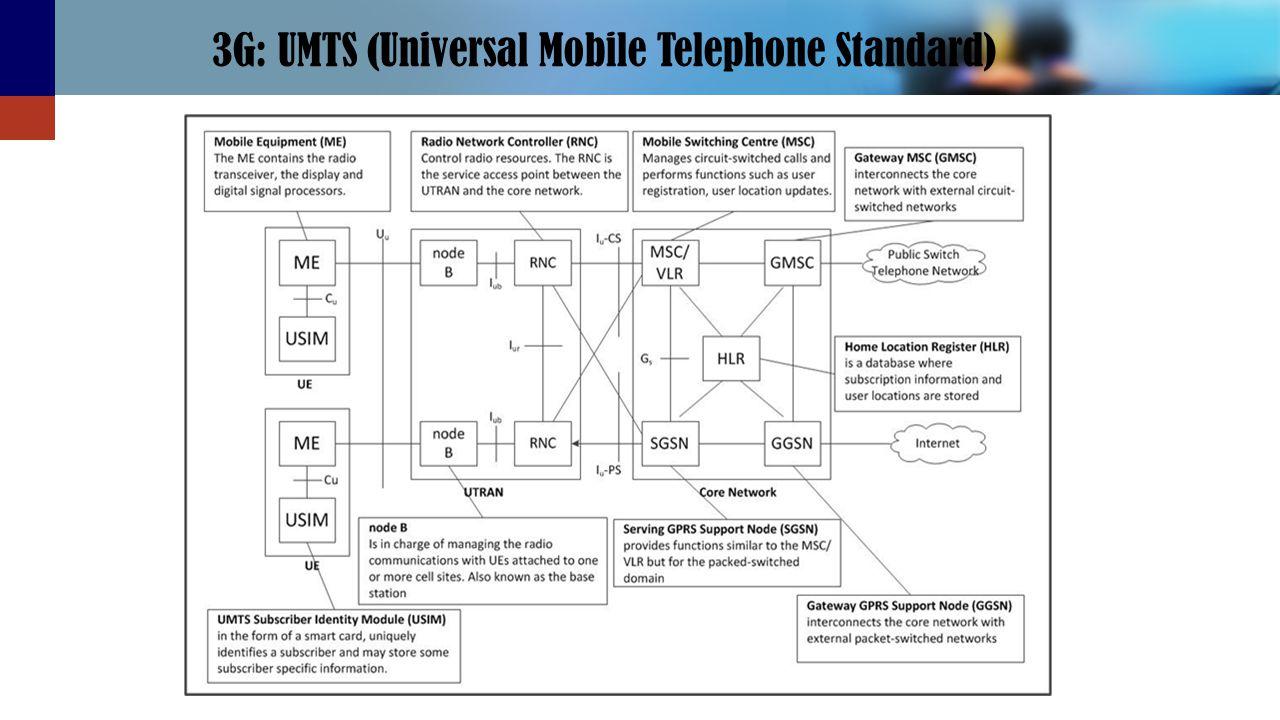 3G: UMTS (Universal Mobile Telephone Standard)