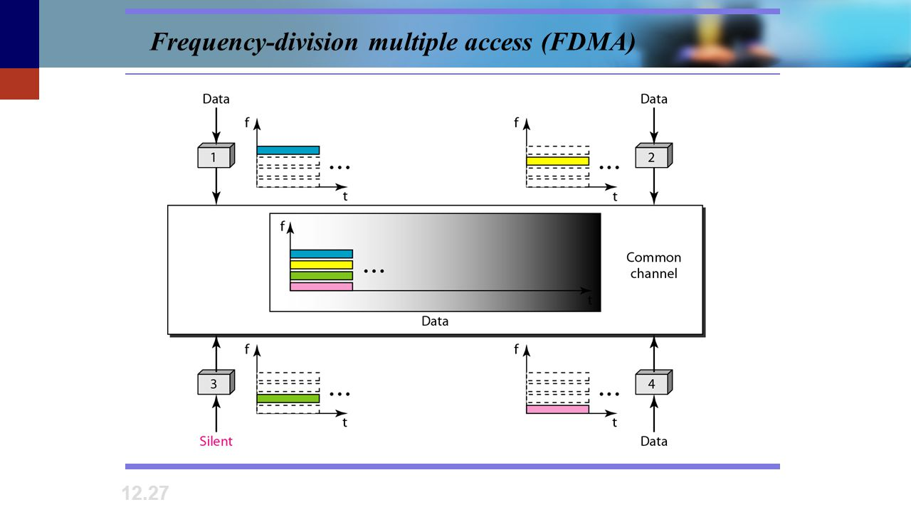 Frequency-division multiple access (FDMA)