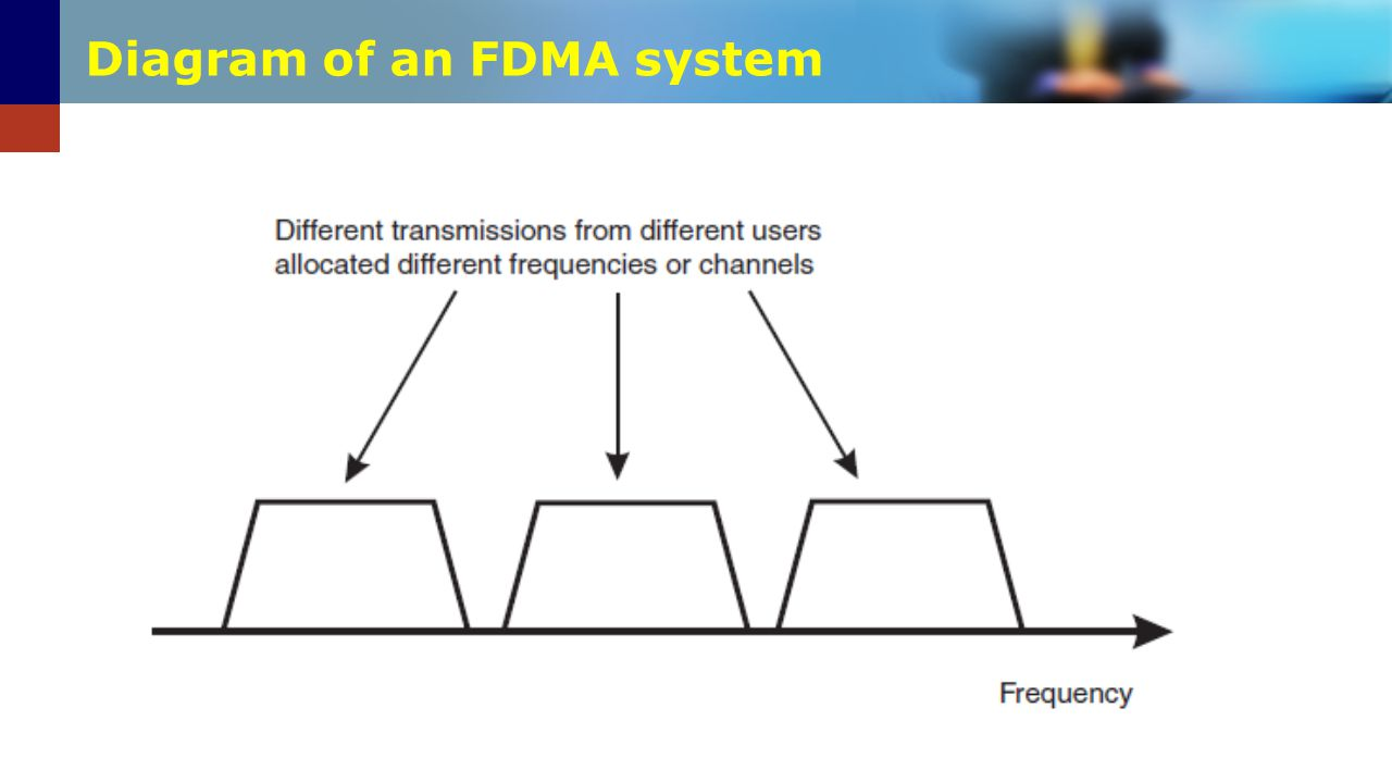 Diagram of an FDMA system