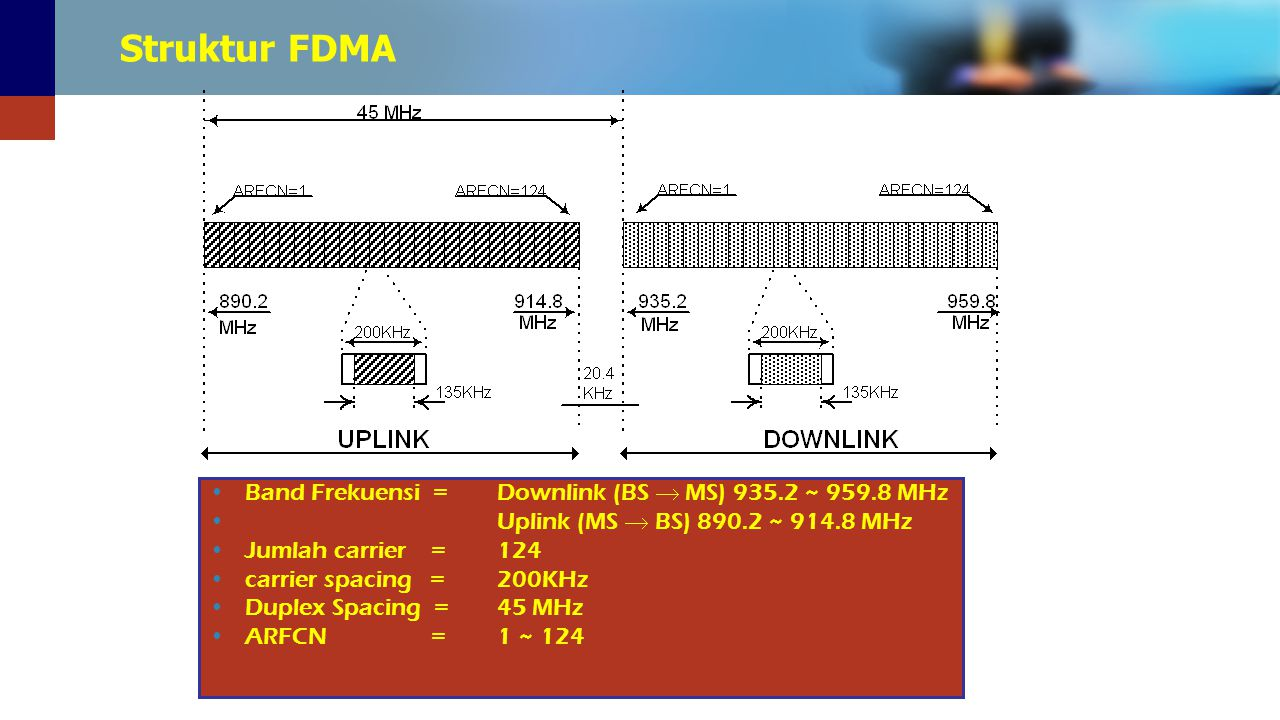 Struktur FDMA Band Frekuensi = Downlink (BS  MS) 935.2 ~ 959.8 MHz