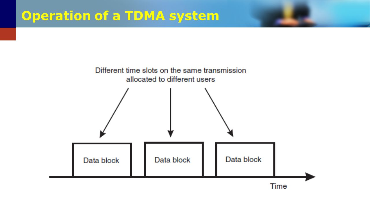 Operation of a TDMA system