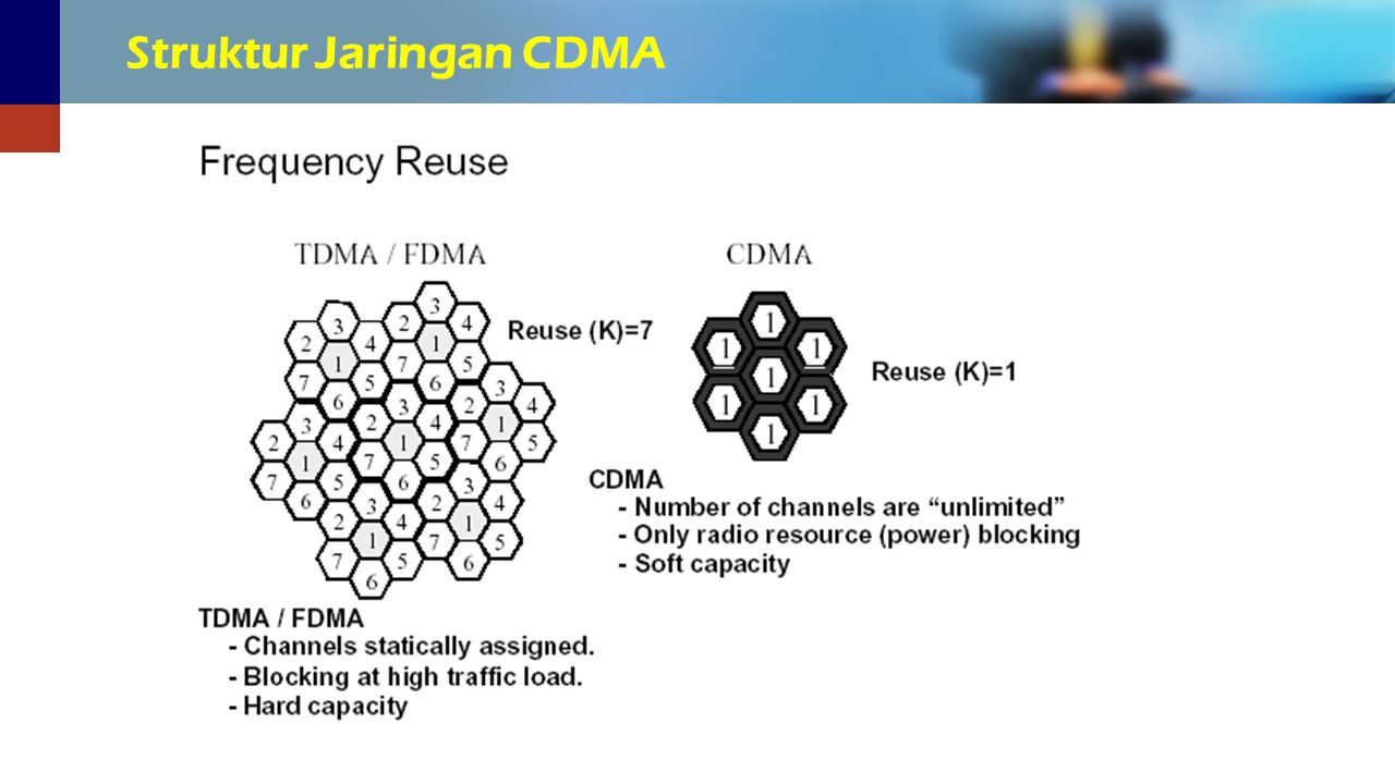 Struktur Jaringan CDMA