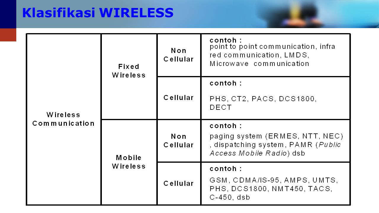 Klasifikasi WIRELESS
