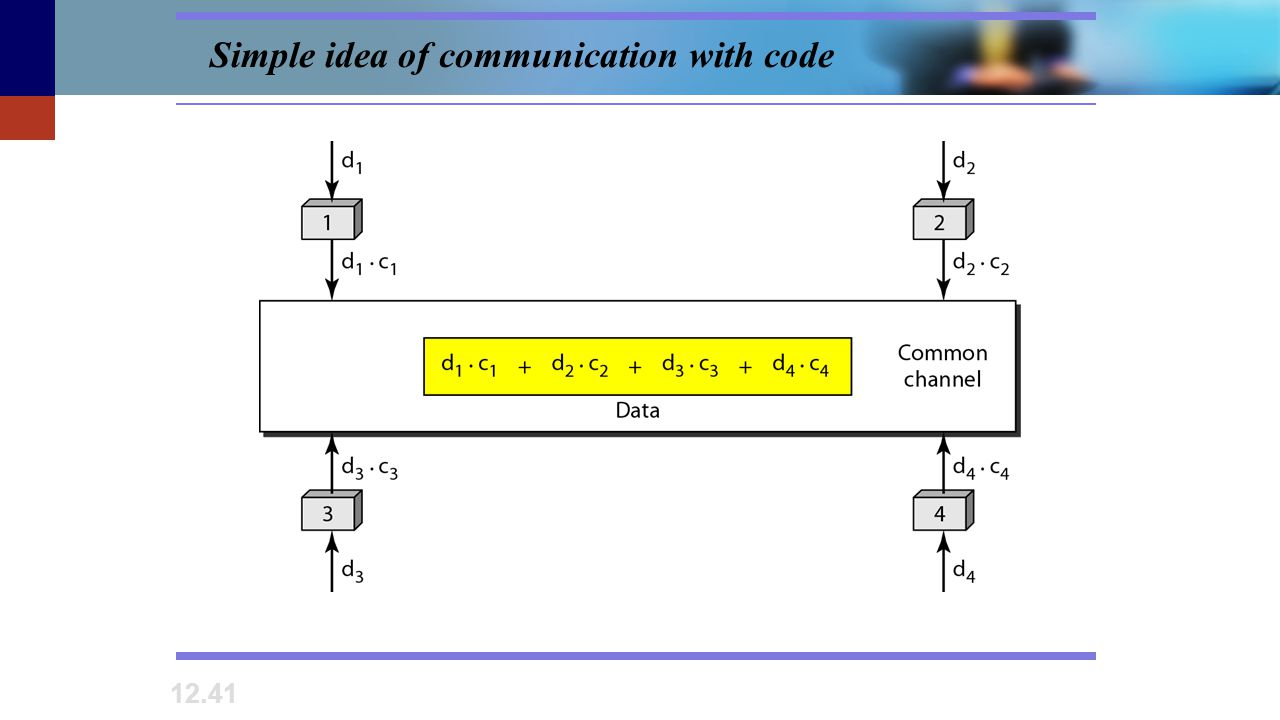 Simple idea of communication with code