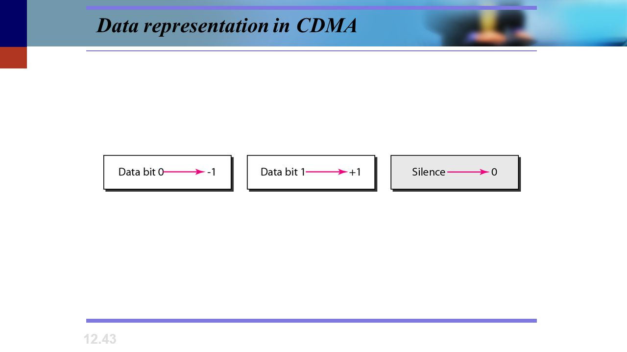 Data representation in CDMA