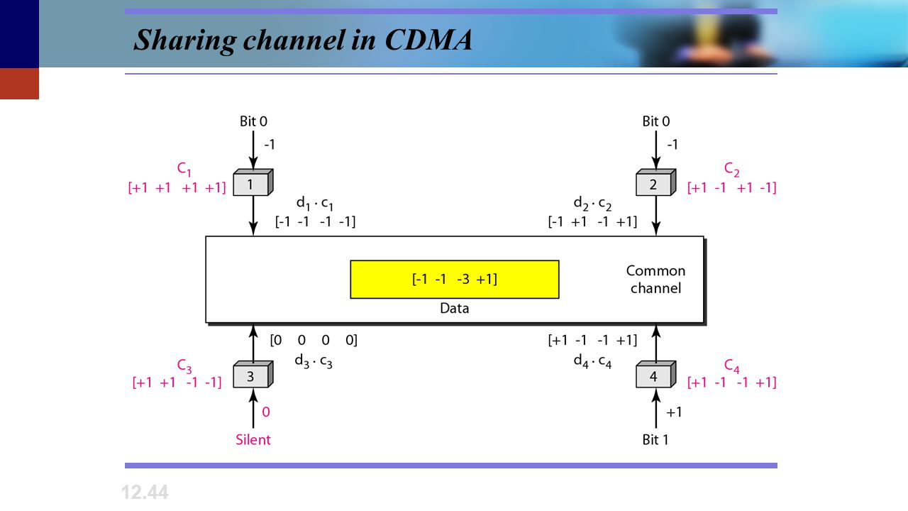 Sharing channel in CDMA