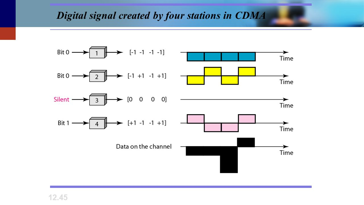 Digital signal created by four stations in CDMA