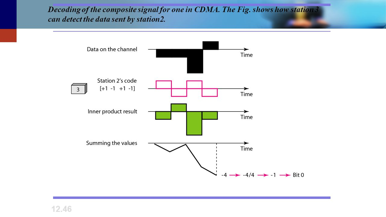 Decoding of the composite signal for one in CDMA. The Fig