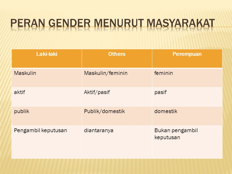 Peran Gender menurut Masyarakat