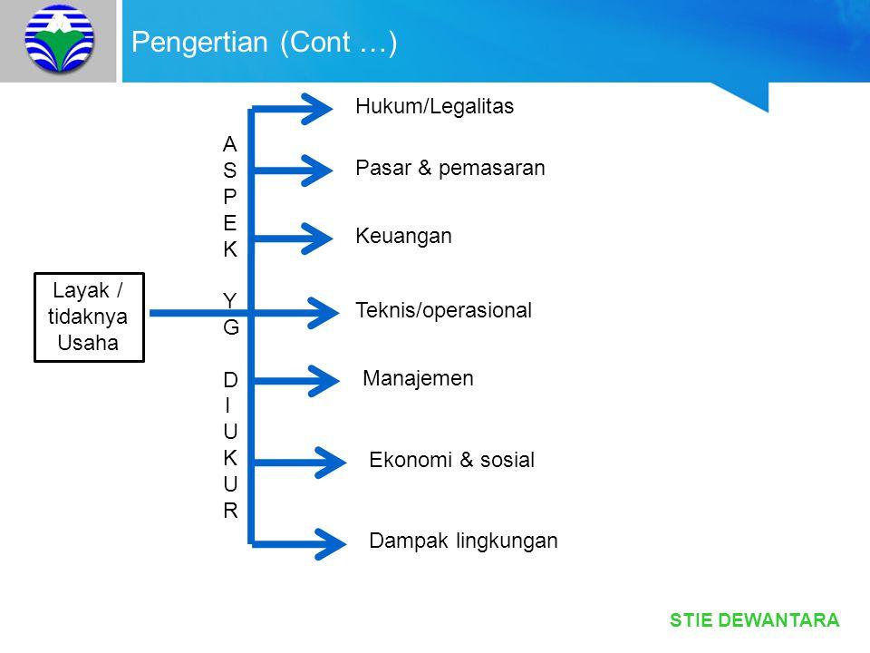 Pengertian (Cont …) Hukum/Legalitas A S P Pasar & pemasaran E K Y G