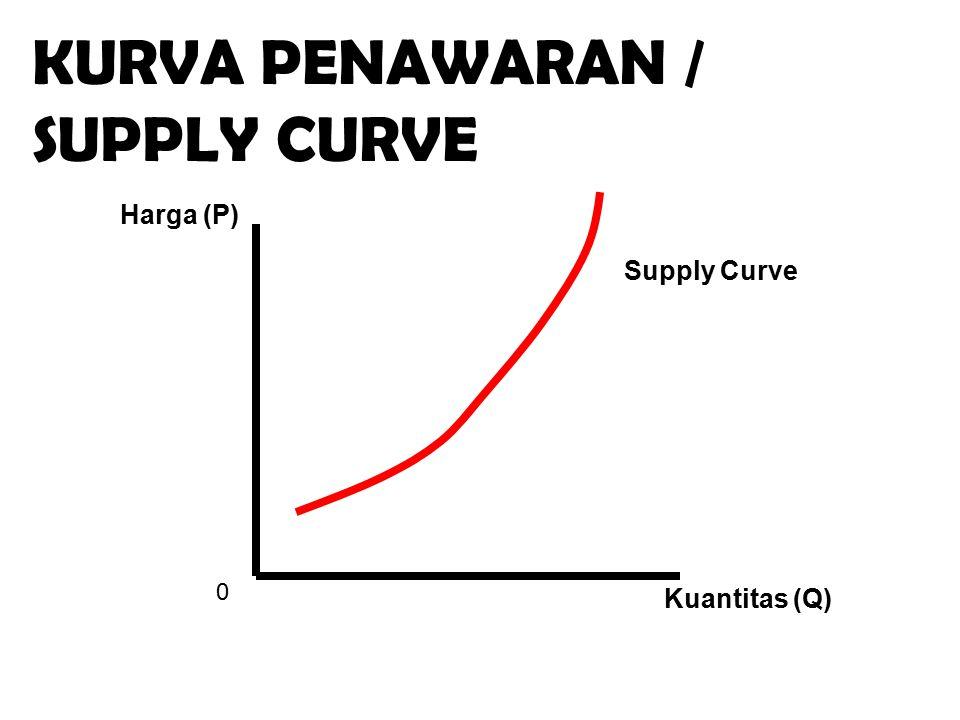 KURVA PENAWARAN / SUPPLY CURVE