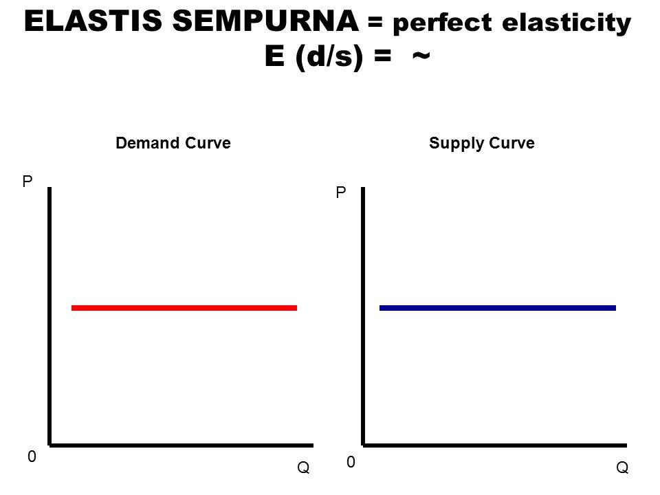 ELASTIS SEMPURNA = perfect elasticity