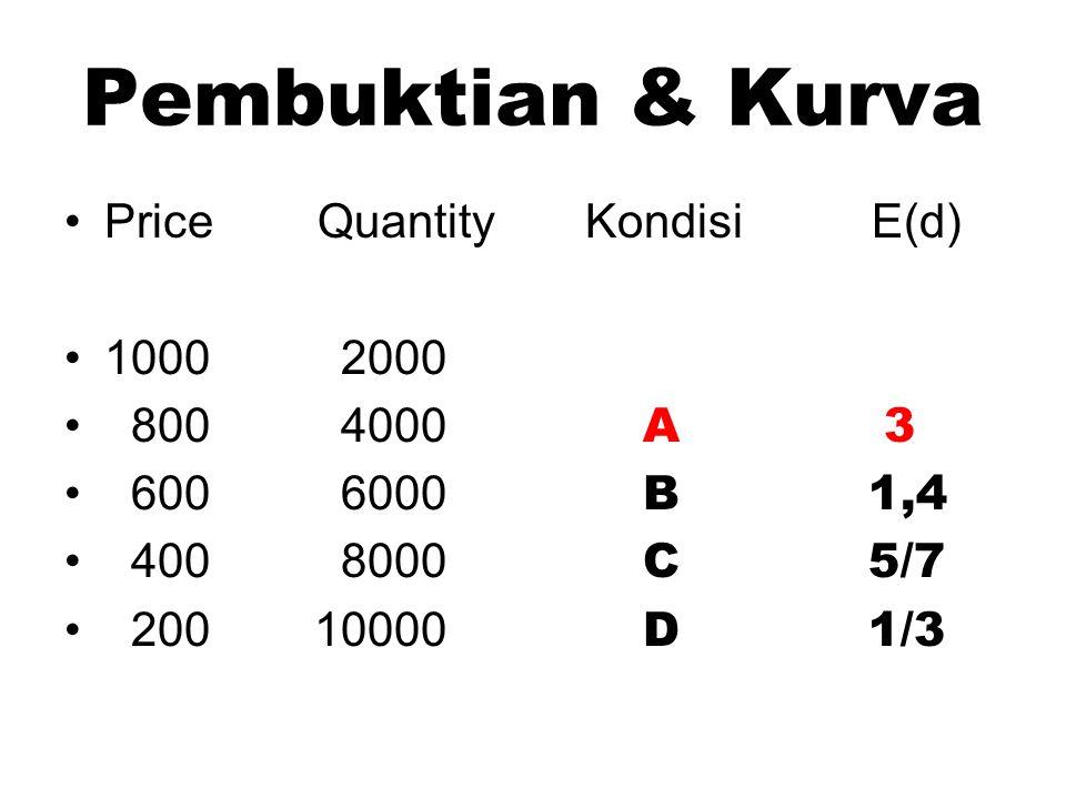 Pembuktian & Kurva Price Quantity Kondisi E(d) 1000 2000 800 4000 A 3