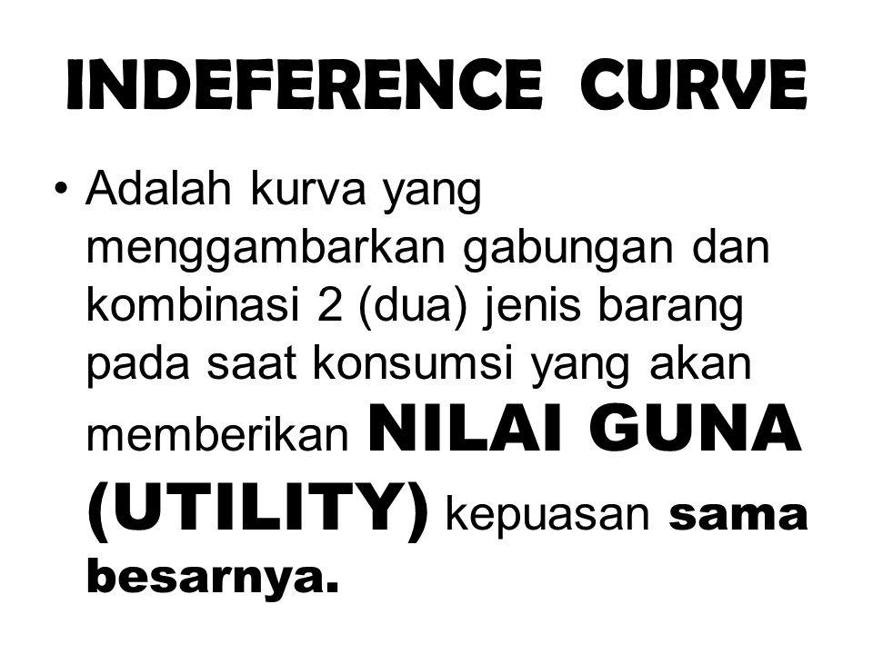 INDEFERENCE CURVE