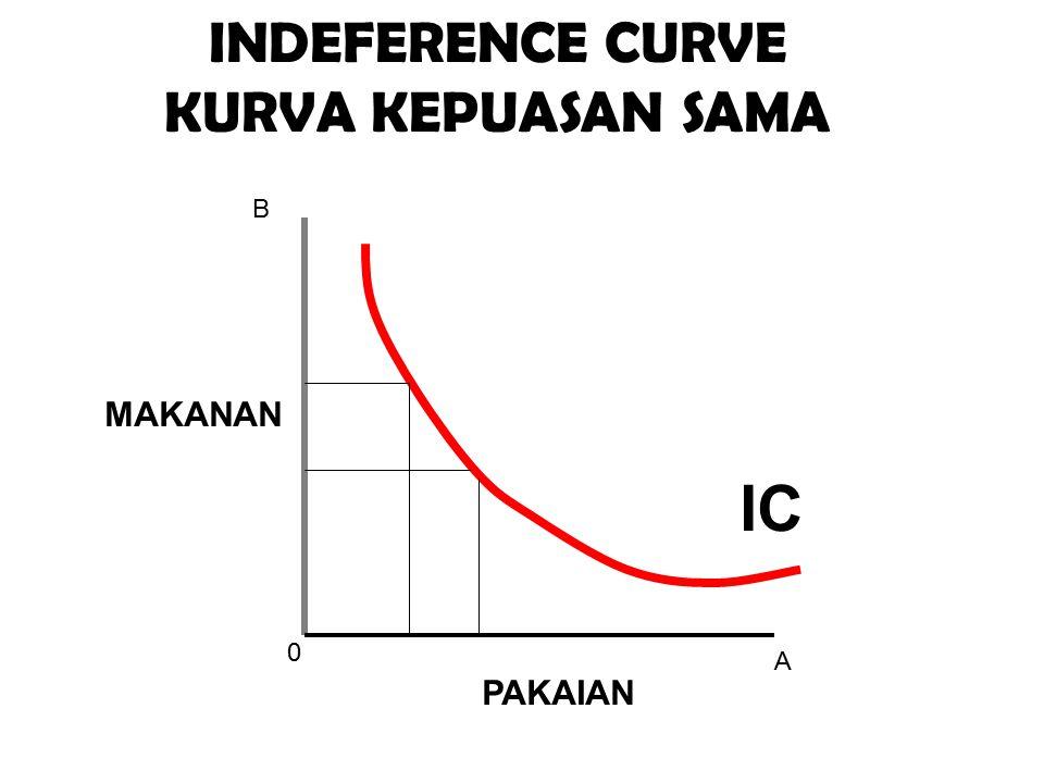 INDEFERENCE CURVE KURVA KEPUASAN SAMA B MAKANAN IC A PAKAIAN