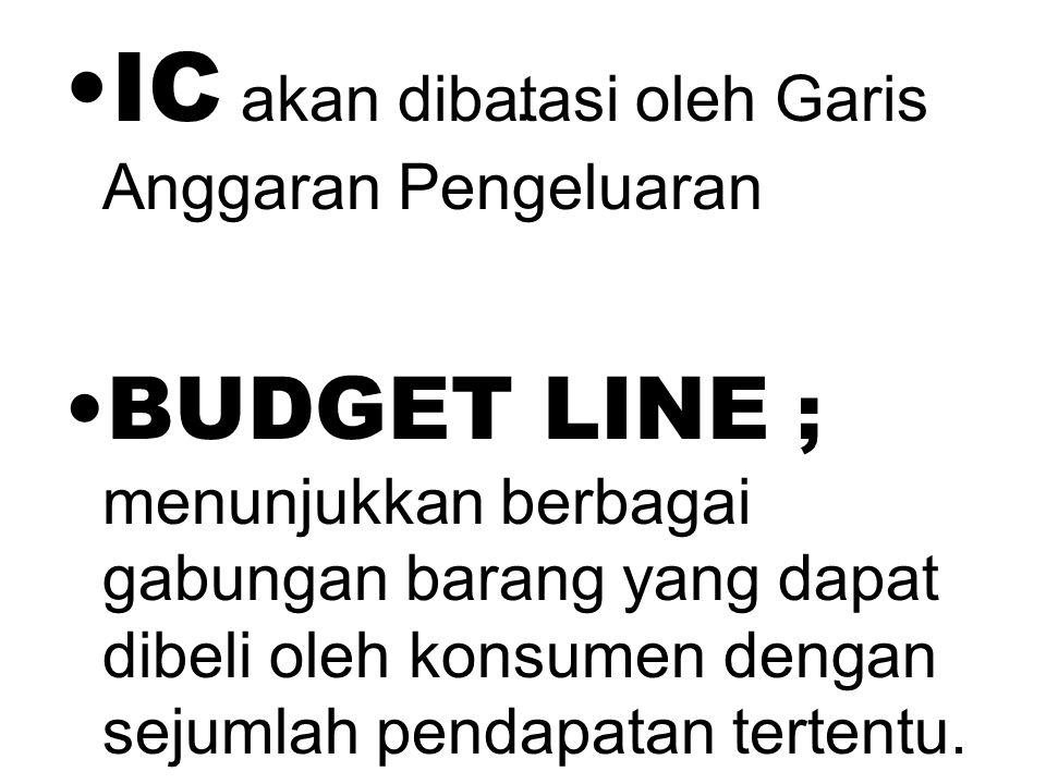IC akan dibatasi oleh Garis Anggaran Pengeluaran