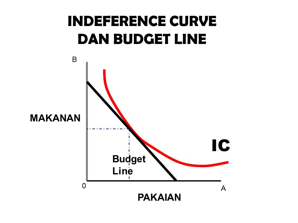 INDEFERENCE CURVE DAN BUDGET LINE B MAKANAN IC Budget Line A PAKAIAN