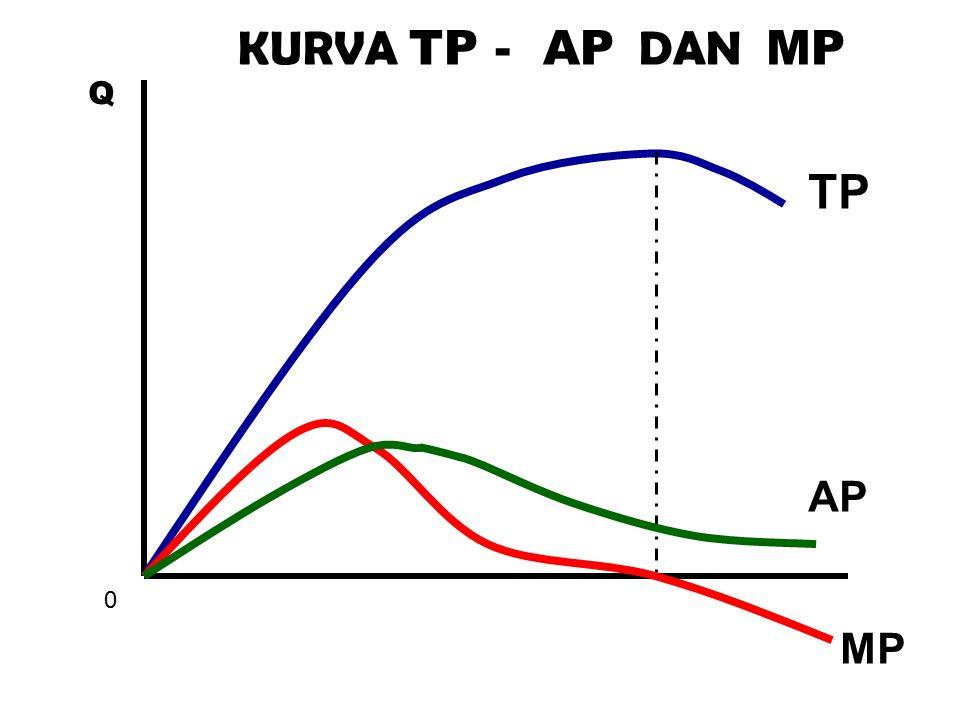 KURVA TP - AP DAN MP Q TP AP MP