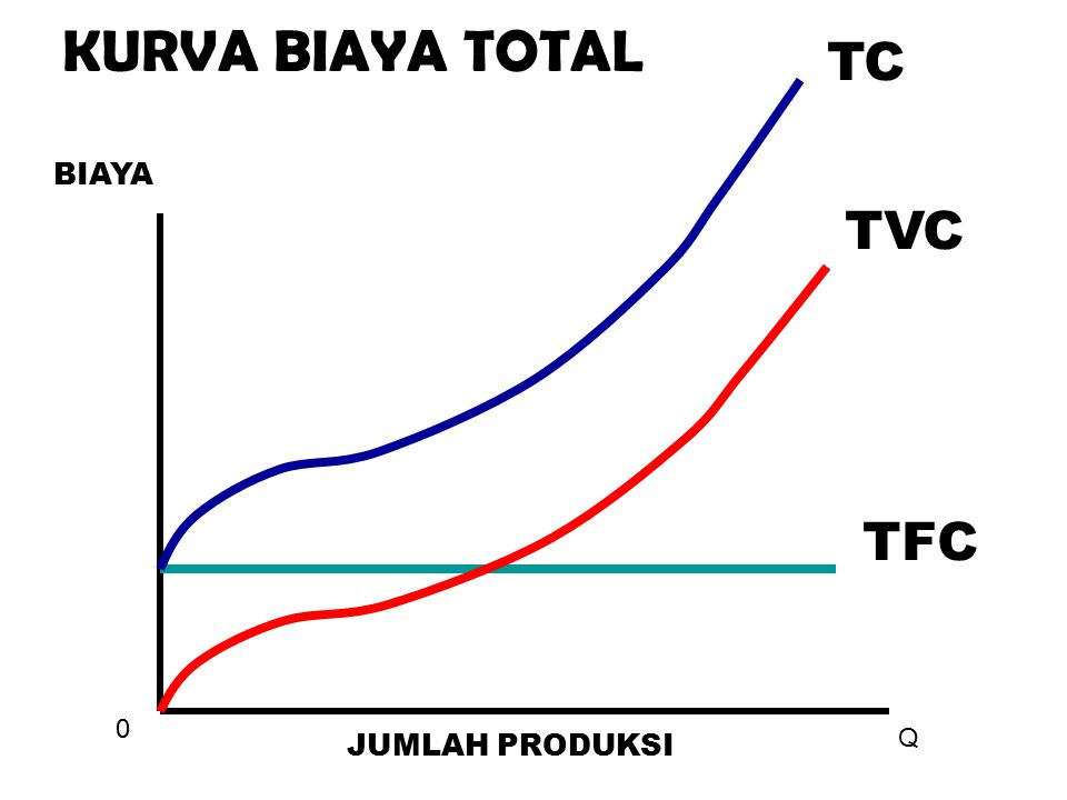 KURVA BIAYA TOTAL TC BIAYA TVC TFC Q JUMLAH PRODUKSI
