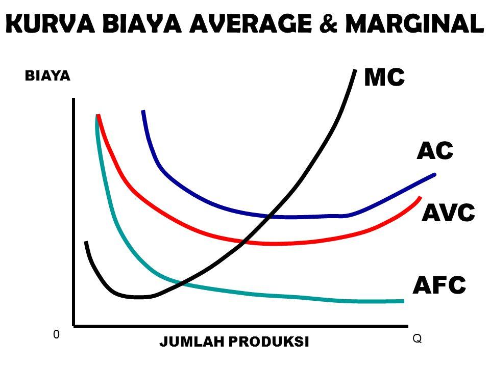 KURVA BIAYA AVERAGE & MARGINAL
