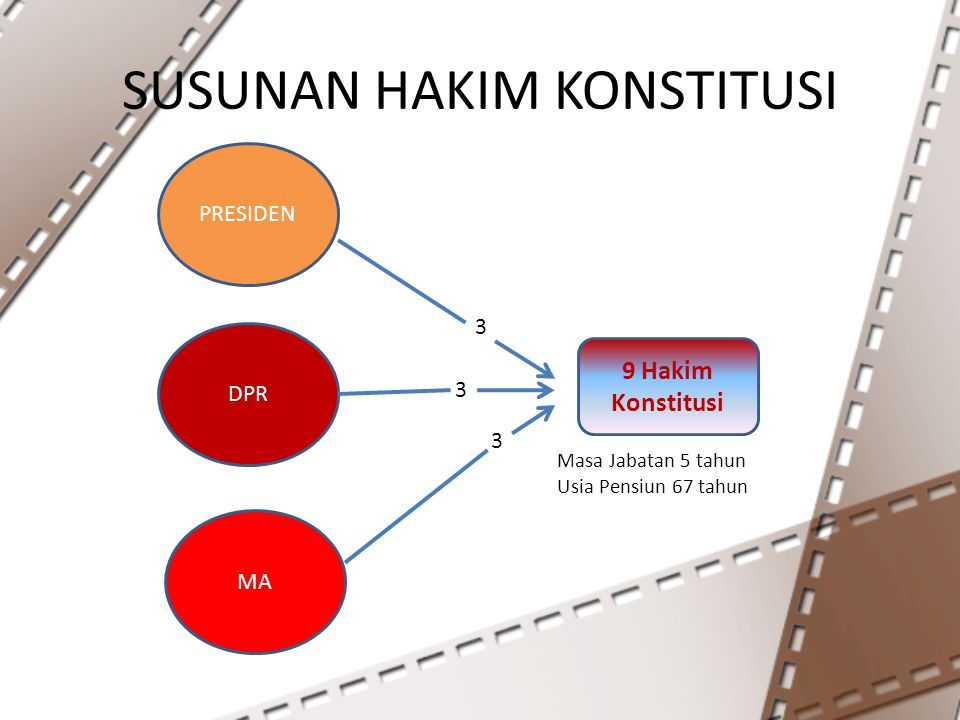 SUSUNAN HAKIM KONSTITUSI