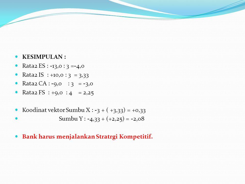KESIMPULAN : Rata2 ES : -13,0 : 3 =-4,0. Rata2 IS : +10,0 : 3 = 3,33. Rata2 CA : -9,0 : 3 = -3,0.