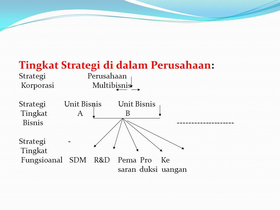 Tingkat Strategi di dalam Perusahaan: