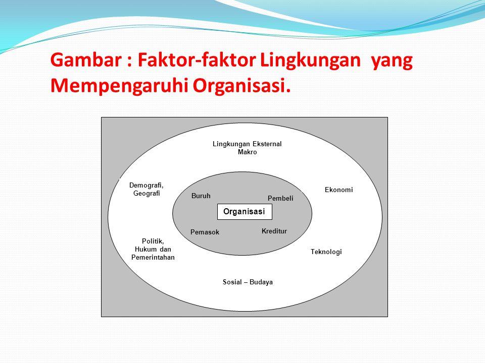 Gambar : Faktor-faktor Lingkungan yang Mempengaruhi Organisasi.