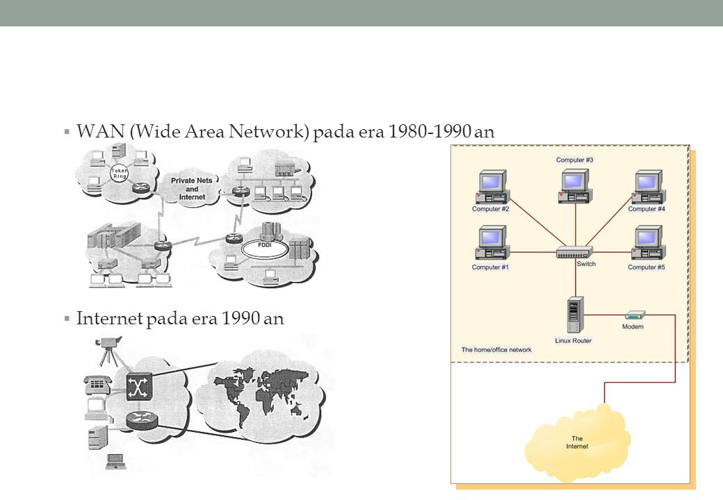 WAN (Wide Area Network) pada era 1980-1990 an
