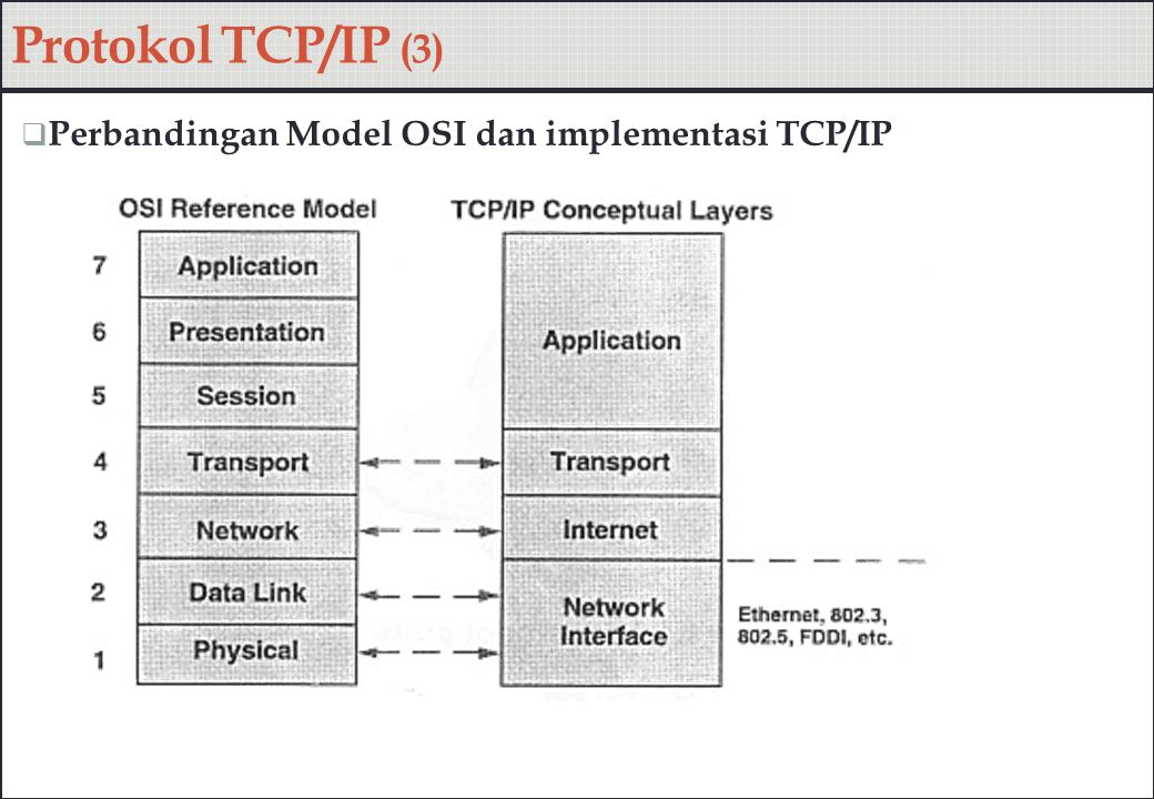 Protokol TCP/IP (3) Perbandingan Model OSI dan implementasi TCP/IP